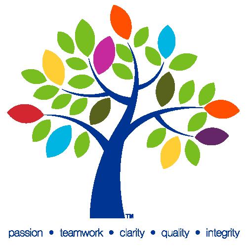 PKF Values Tree